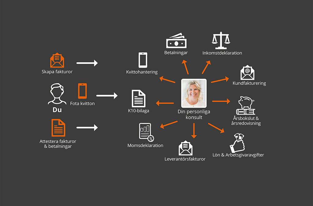 Redovisa digitalt – 5 anledningar varför!
